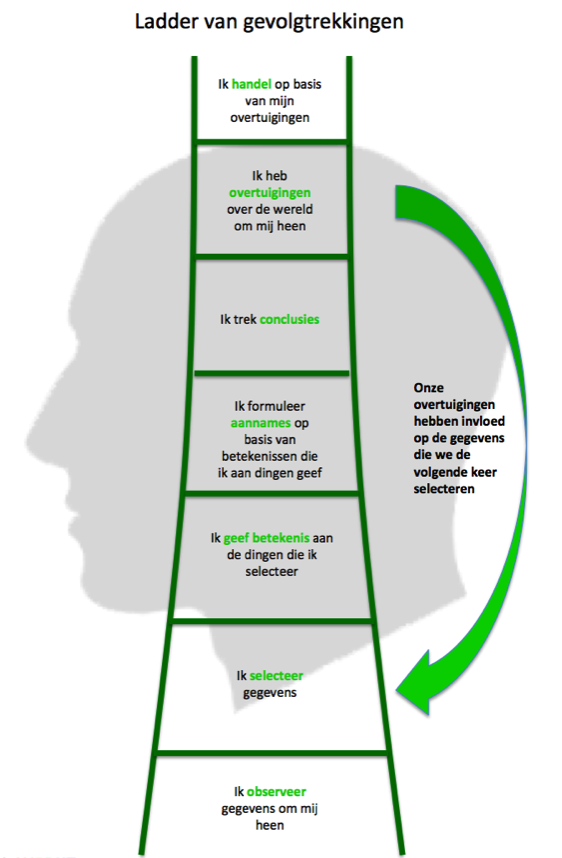 ladder of inference peter senge The ladder of inference causes us to move from data within our perception to beliefs and actions based upon our assumptions avoiding these jumps improves workplace communication and increases the.